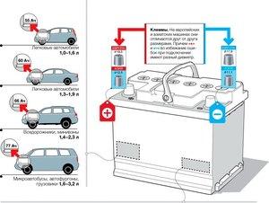 как определить емкость аккумуляторной батареи легковой машины