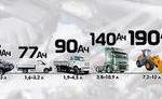 Емкость автомобильного аккумулятора и выбор АКБ для авто