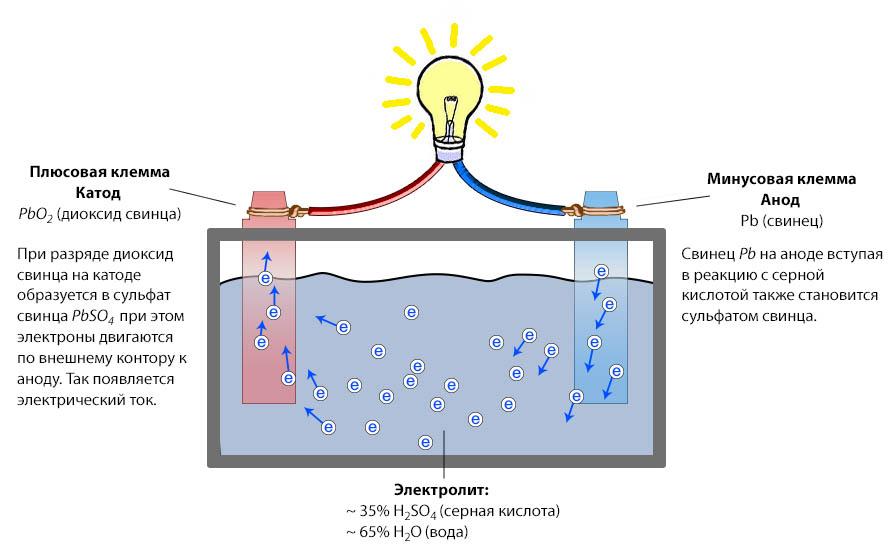 Принцип работы свинцово-кислотных аккумуляторов основан на электрохимических реакциях свинца и диоксида свинца в растворе серной кислоты.