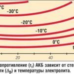 Измерение внутреннего сопротивления автомобильного аккумулятора (АКБ)